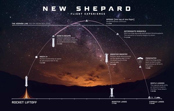 New Shepherd