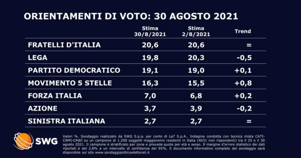 Polls get almost a point with the Conte M5s leading the way.  FdI is still the first party, the league fall (-0.5%), Pd stable