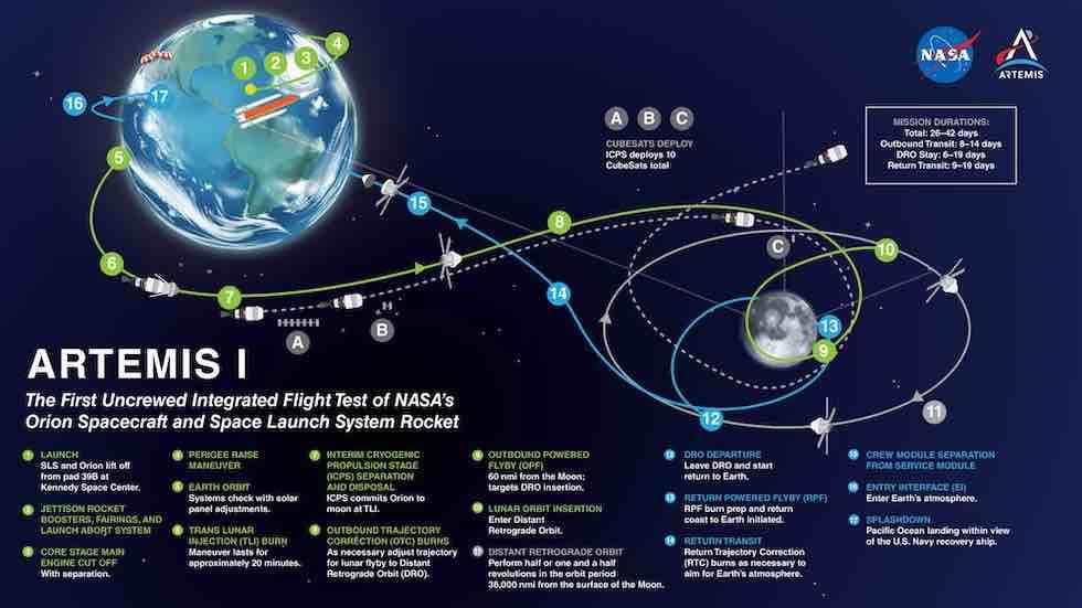 NASA tests its massive rocket to the moon: mission imminent - News Net Nebraska